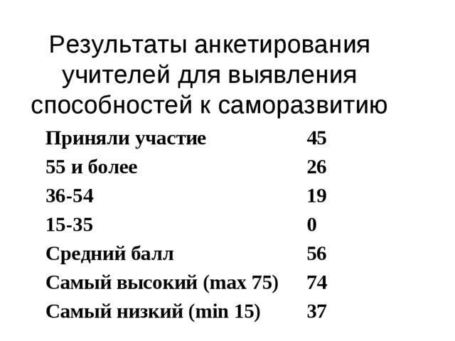 Результаты анкетирования учителей для выявления способностей к саморазвитию П...