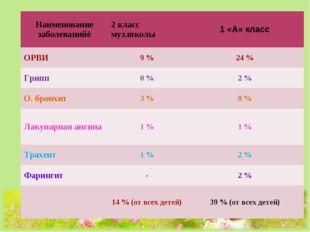 Наименование заболеванийё2 класс муз.школы1 «А» класс ОРВИ9 %24 % Грипп0