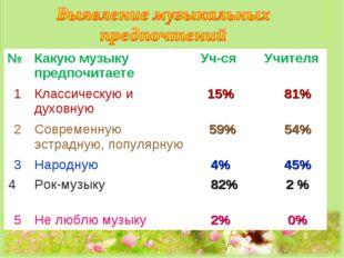№Какую музыку предпочитаете Уч-ся Учителя 1Классическую и духовную  15%