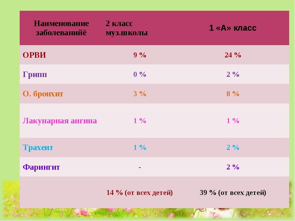 Наименование заболеванийё2 класс муз.школы1 «А» класс ОРВИ9 %24 % Грипп0...