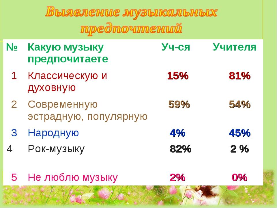 №Какую музыку предпочитаете Уч-ся Учителя 1Классическую и духовную  15%...