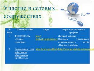 Участие в сетевых содружествах № №п/п Название сайтаАдресАдрес персонально