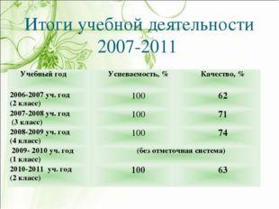 Итоги учебной деятельности 2007-2011 Учебный годУспеваемость, %Качество, %