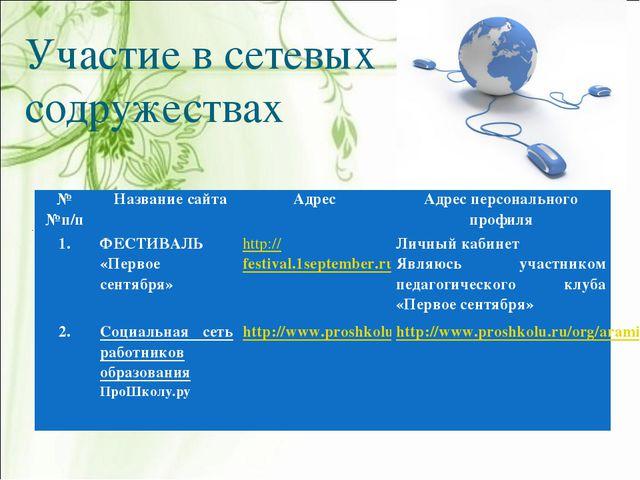 Участие в сетевых содружествах № №п/п Название сайтаАдресАдрес персонально...