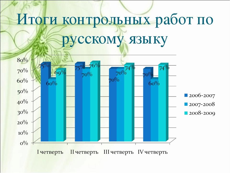 Итоги контрольных работ по русскому языку