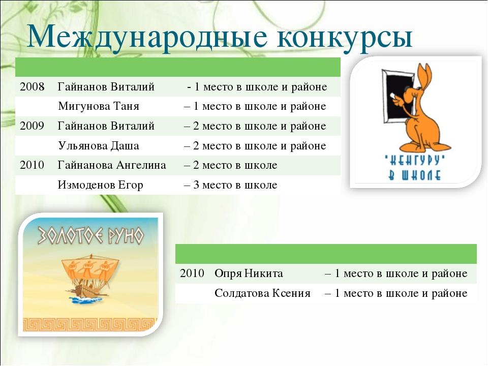 Международные конкурсы  2008Гайнанов Виталий  - 1 место в школе и районе...