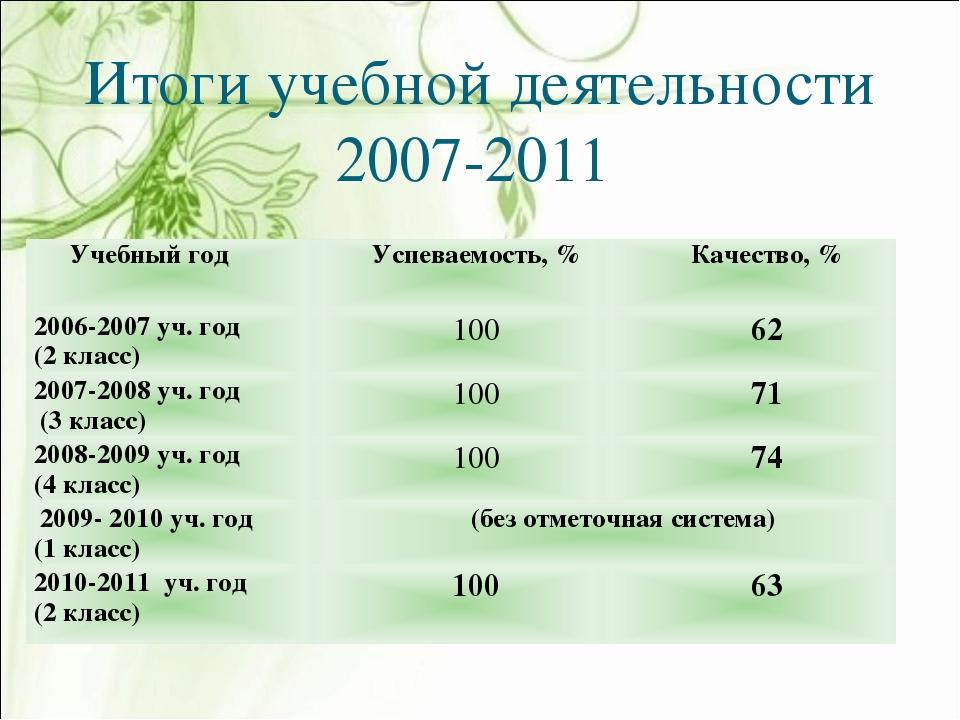 Итоги учебной деятельности 2007-2011 Учебный годУспеваемость, %Качество, %...