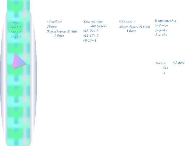 Тест «6-7»-3 «4-5»-2 «3-2»-1«Гандбол» Ойыны Жауап берген оқушы 1 баллЖеке ж...