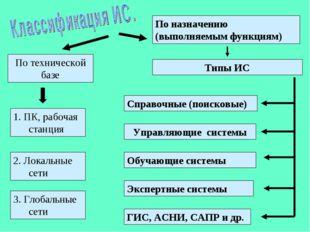 По технической базе По назначению (выполняемым функциям) 1. ПК, рабочая станц