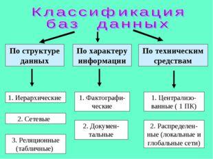 По структуре данных 1. Иерархические 2. Сетевые 3. Реляционные (табличные) По