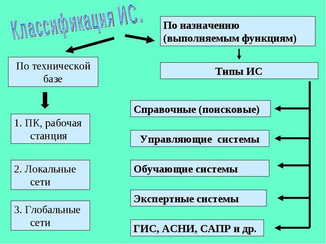 По технической базе По назначению (выполняемым функциям) 1. ПК, рабочая станц...