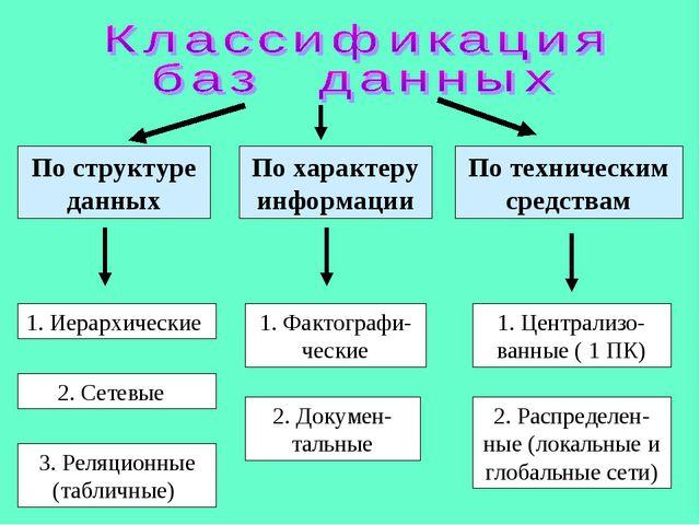 По структуре данных 1. Иерархические 2. Сетевые 3. Реляционные (табличные) По...