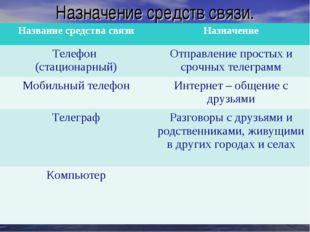 Назначение средств связи. Название средства связиНазначение Телефон (стацион