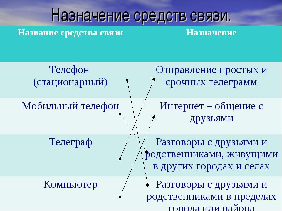 Назначение средств связи. Название средства связиНазначение Телефон (стацион...
