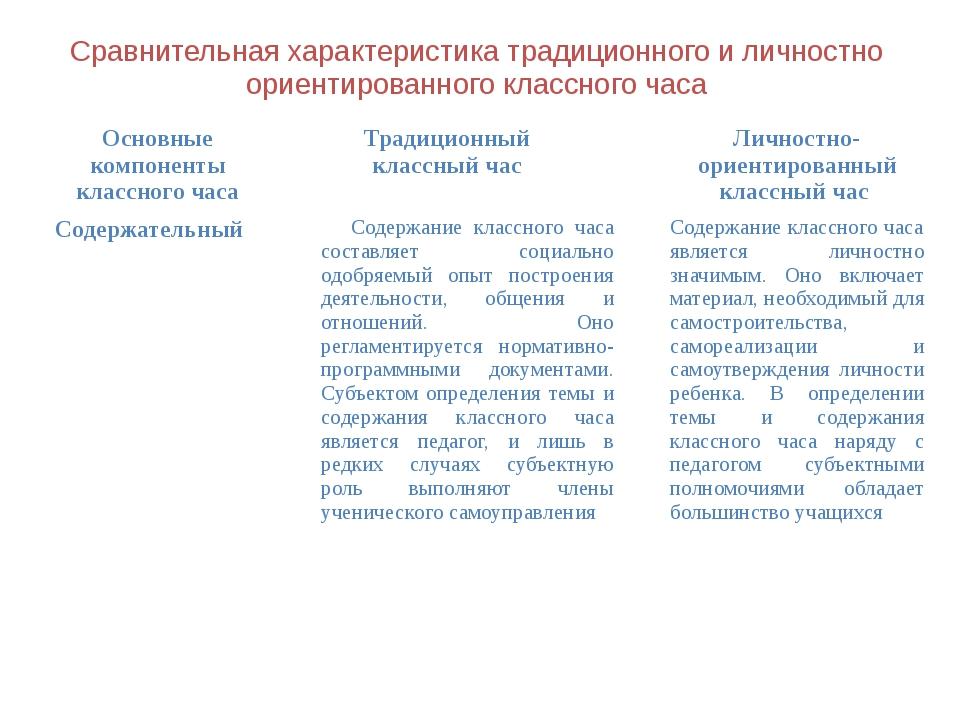 Сравнительная характеристика традиционного и личностно ориентированного класс...