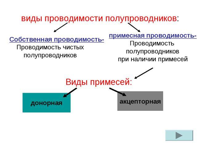 виды проводимости полупроводников: Виды примесей: Собственная проводимость-...