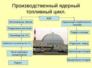 Производственный ядерный топливный цикл. АЭС Изготовление твелов Разделение и