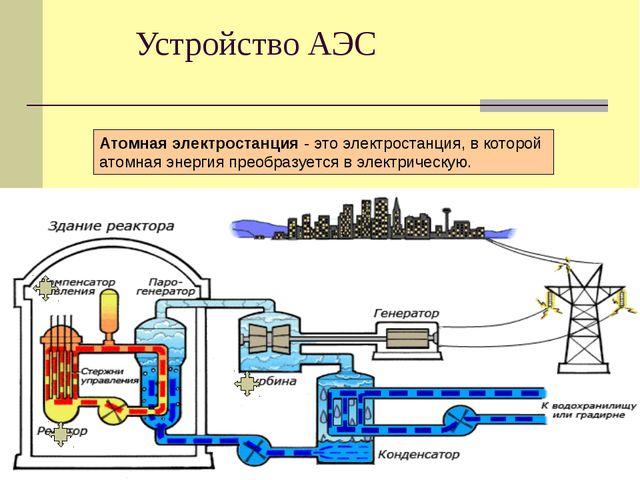 Устройство АЭС Атомная электростанция - это электростанция, в которой атомная...