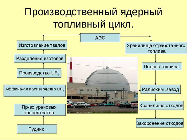 Производственный ядерный топливный цикл. АЭС Изготовление твелов Разделение и...