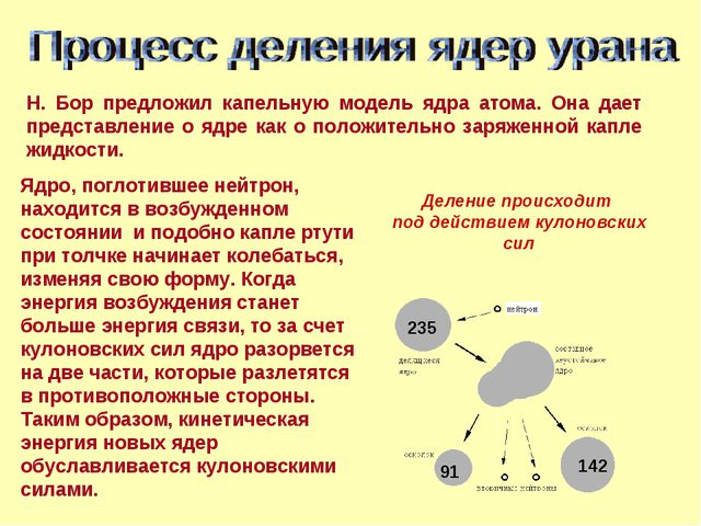 235 91 142 Деление происходит под действием кулоновских сил Ядро, поглотивше...
