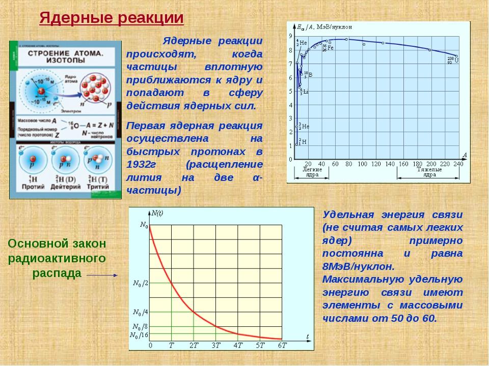 Ядерные реакции Ядерные реакции происходят, когда частицы вплотную приближают...