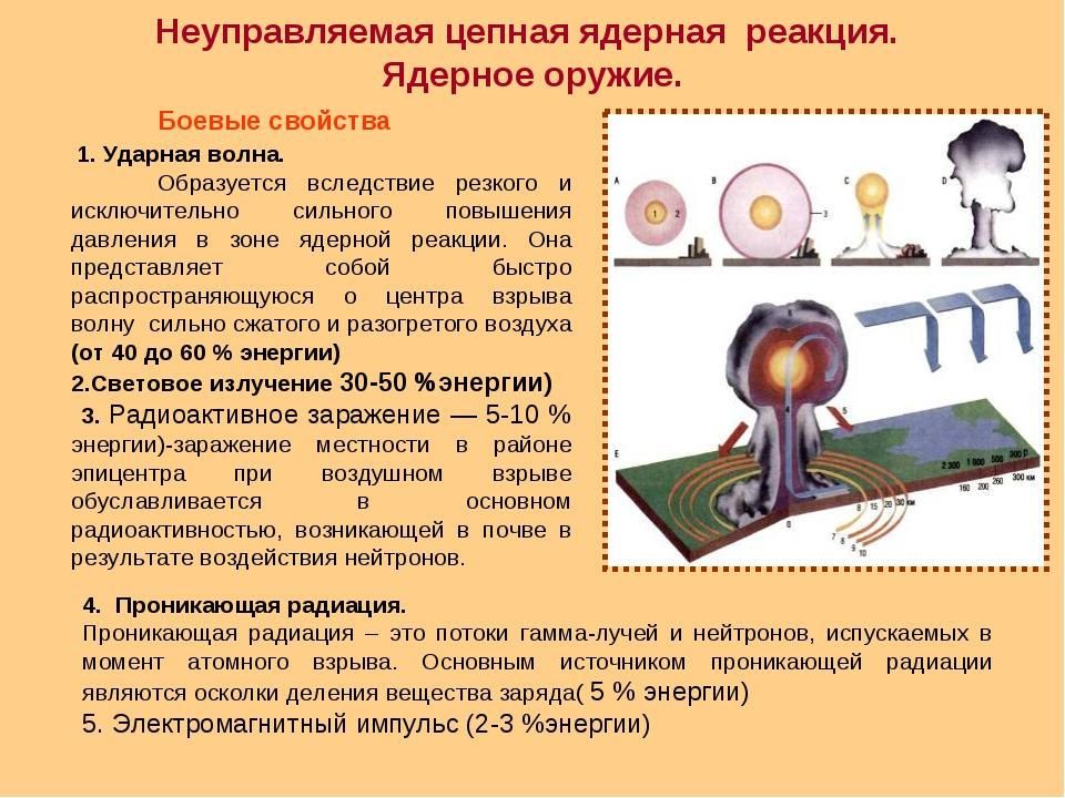 Неуправляемая цепная ядерная реакция. Ядерное оружие. Боевые свойства 1. Удар...