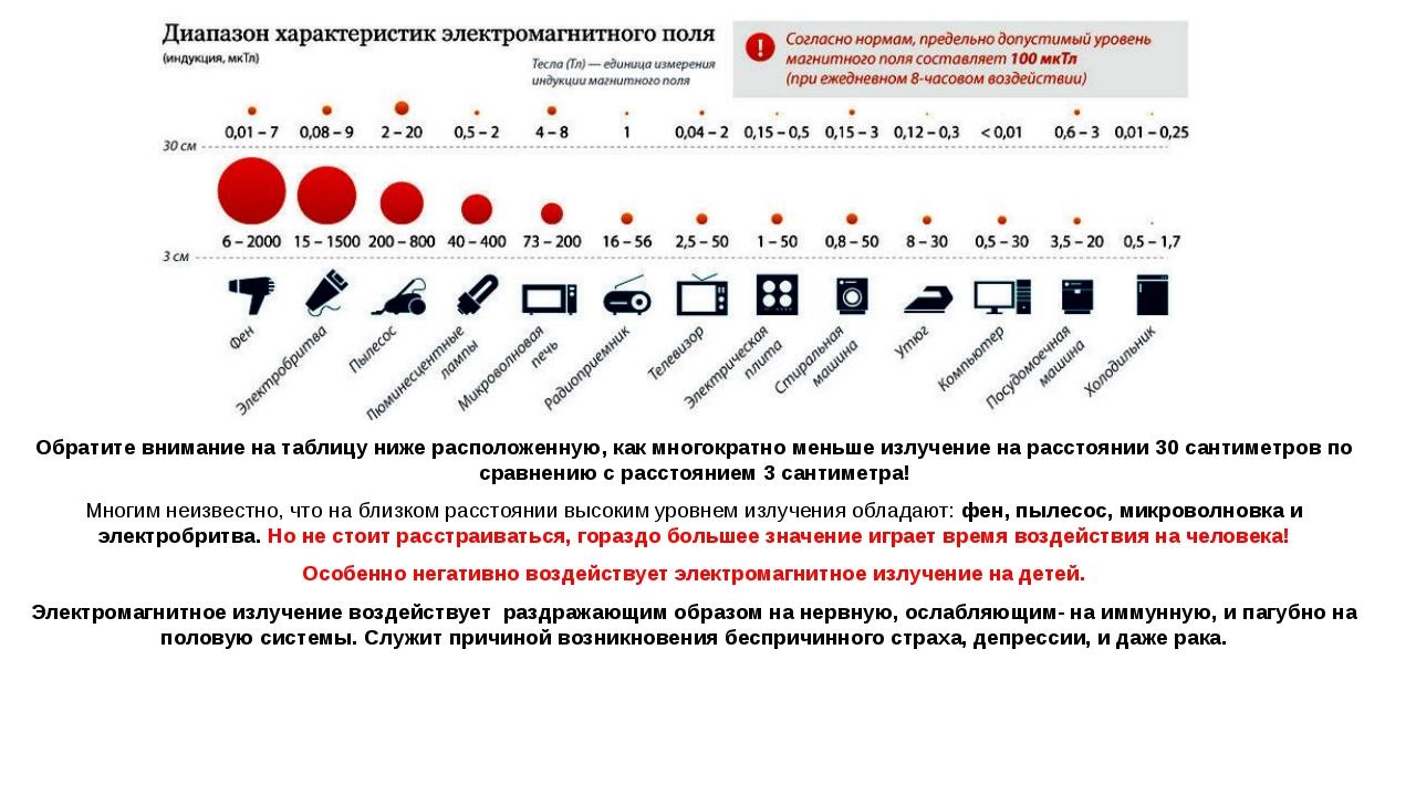 Обратите внимание на таблицу ниже расположенную, как многократно меньше излуч...