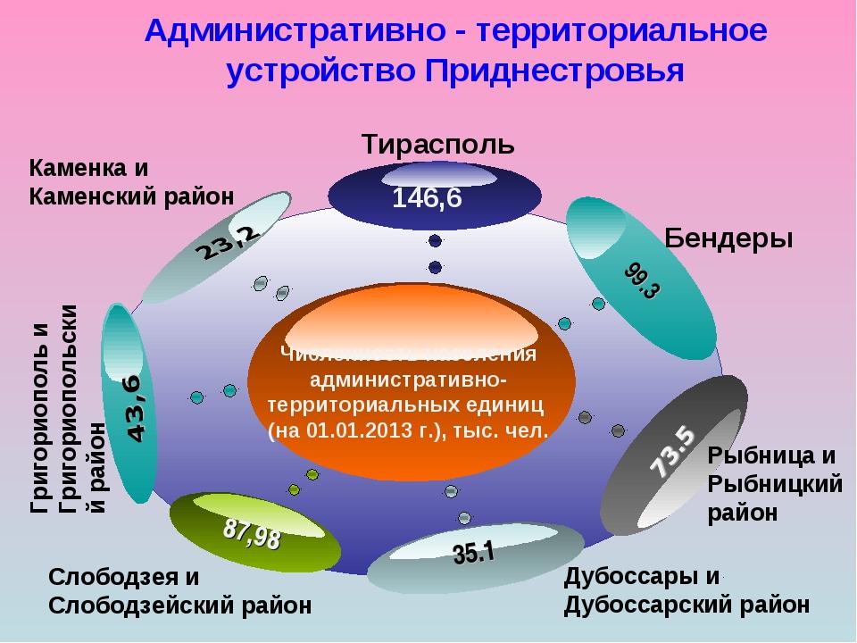 Административно - территориальное устройство Приднестровья Численность насел...