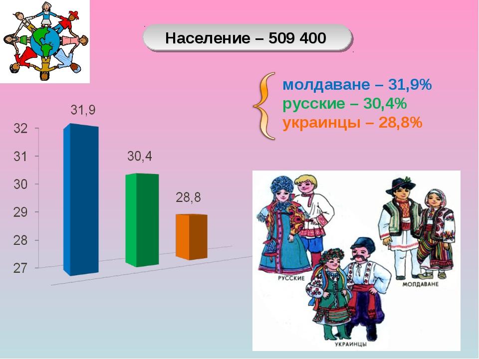 молдаване – 31,9% русские – 30,4% украинцы – 28,8% Население – 509 400