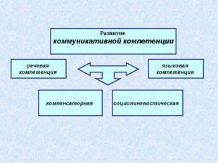 речевая компетенция компенсаторная языковая компетенция Развитие коммуникати