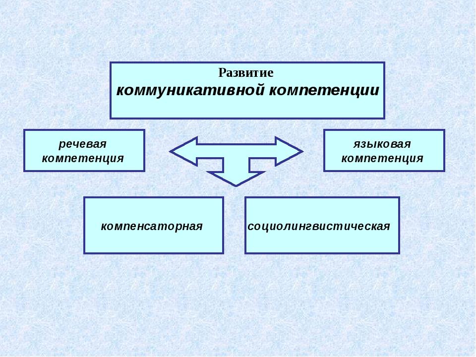 речевая компетенция компенсаторная языковая компетенция Развитие коммуникати...