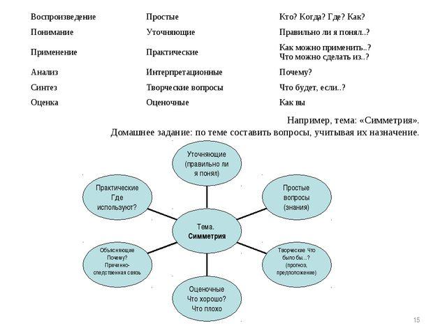 * Например, тема: «Симметрия». Домашнее задание: по теме составить вопросы, у...