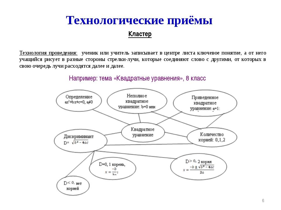 * Технологические приёмы Технология проведения: ученик или учитель записывает...