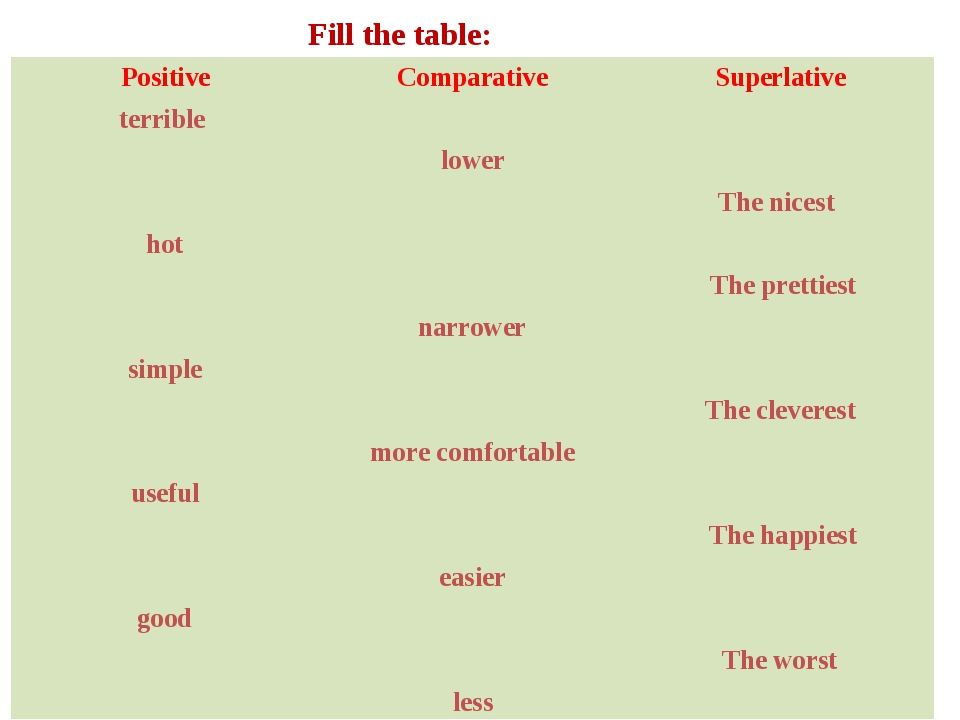 Fill the table: Positive	Comparative	Superlative terrible 		 	lower	 		The ni...