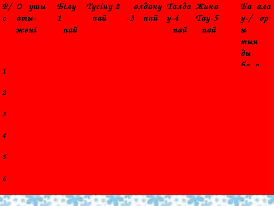 Р/сОқушы аты-жөні Білу 1 ұпай Түсіну 2 ұпайҚолдану-3 ұпай Талдау-4 ұ...