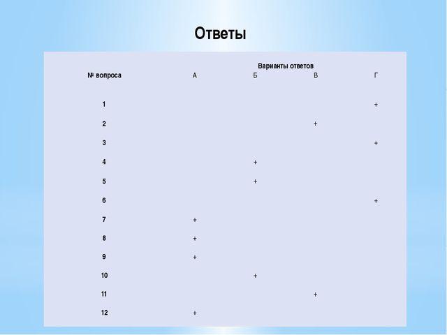 Ответы   № вопроса  Варианты ответов А Б  В Г 1     + 2    +  3...