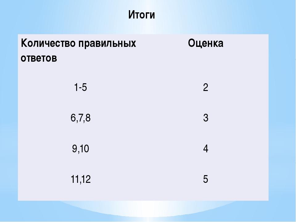 Итоги Количествоправильных ответов Оценка 1-5 2 6,7,8 3 9,10 4 11,12 5