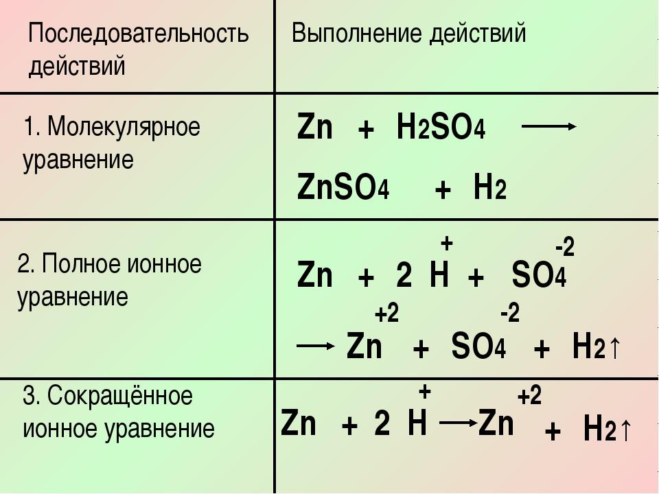 Последовательность действий Выполнение действий 1. Молекулярное уравнение Zn...