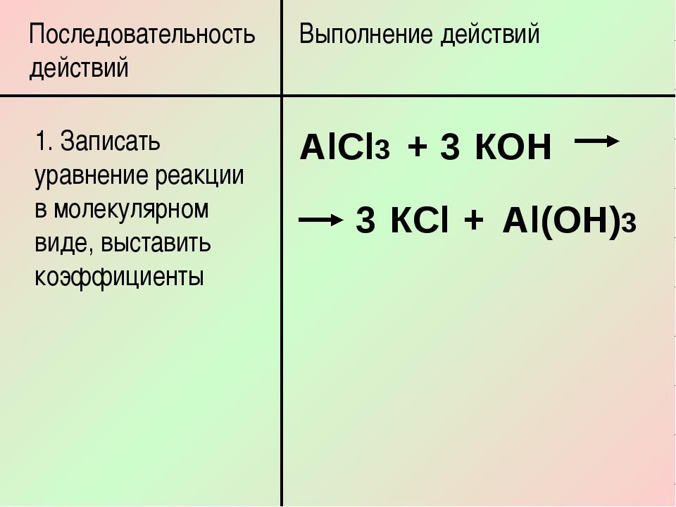 Последовательность действий Выполнение действий 1. Записать уравнение реакции...
