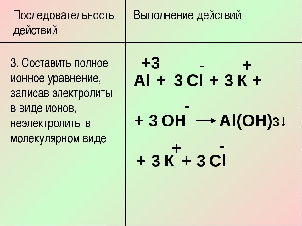 Последовательность действий Выполнение действий 3. Составить полное ионное ур...