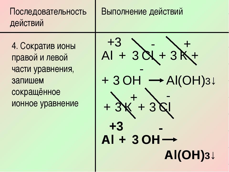 Последовательность действий Выполнение действий 4. Сократив ионы правой и лев...