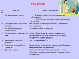 Ход урока: №,п/п Этапы урока Методы и средства урока 1 Организационный момент
