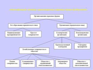 Приложение 2. «Классификация основных организационно-правовых форм предприятий»