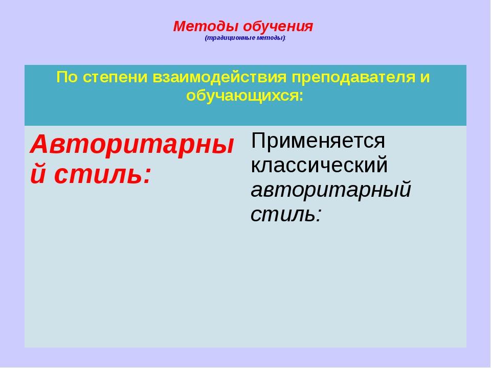Методы обучения (традиционные методы): По степени взаимодействия преподавател...
