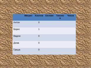 Мишин Хохлов Белкин Тихонов Чехов Антон 0 Борис 1 Вадим 0 Дима 0 Гриша 0