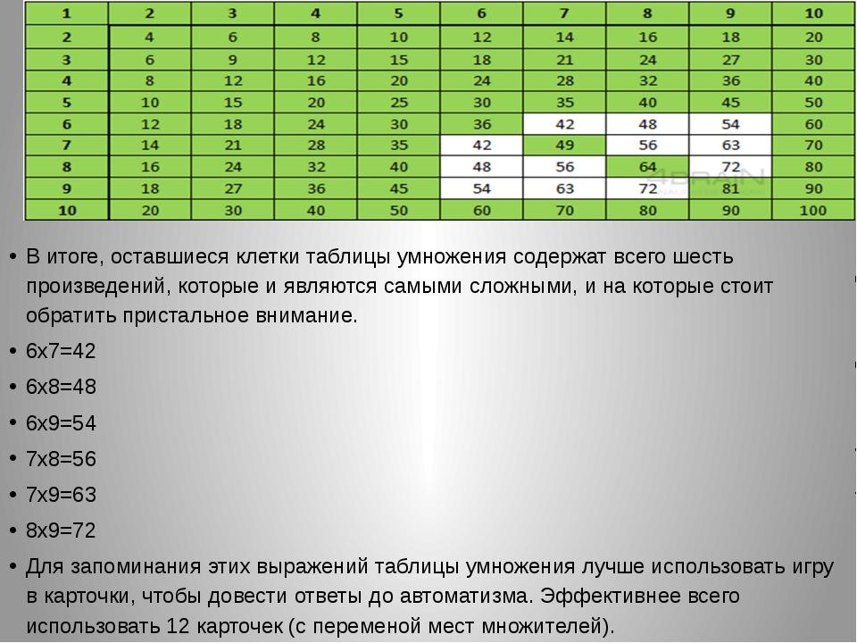 В итоге, оставшиеся клетки таблицы умножения содержат всего шесть произведен...