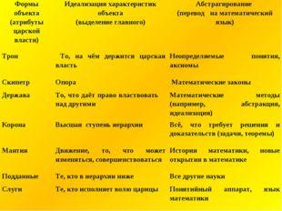 Формы объекта (атрибуты царской власти)Идеализация характеристик объекта (вы
