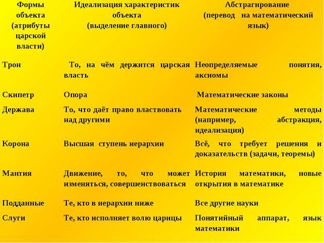 Формы объекта (атрибуты царской власти)Идеализация характеристик объекта (вы...