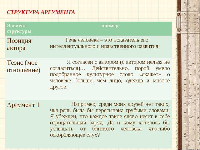 СТРУКТУРА АРГУМЕНТА Элемент структурыпример Позиция автора Речь человека –...