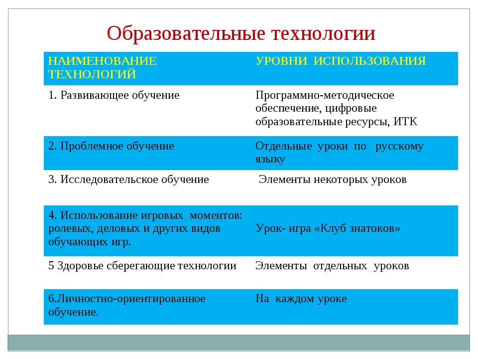 Образовательные технологии НАИМЕНОВАНИЕ ТЕХНОЛОГИЙУРОВНИ ИСПОЛЬЗОВАНИЯ 1. Ра...
